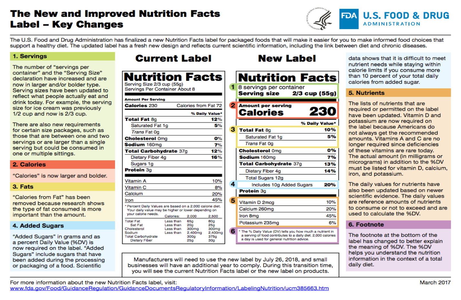 changing nutritional requirements for children The food label on a food package is a lot like the table of contents in a book - it tells you exactly what the food contains read our article for kids for more about.